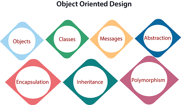 Software Engineering Object Oriented Design Javatpoint
