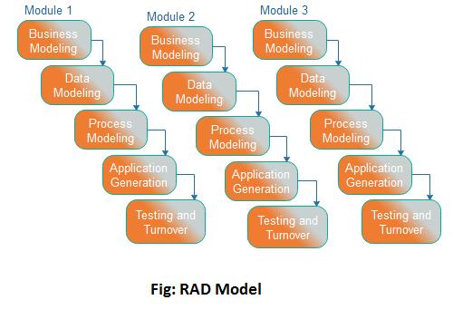 RAD - Rapid Application Development - Model