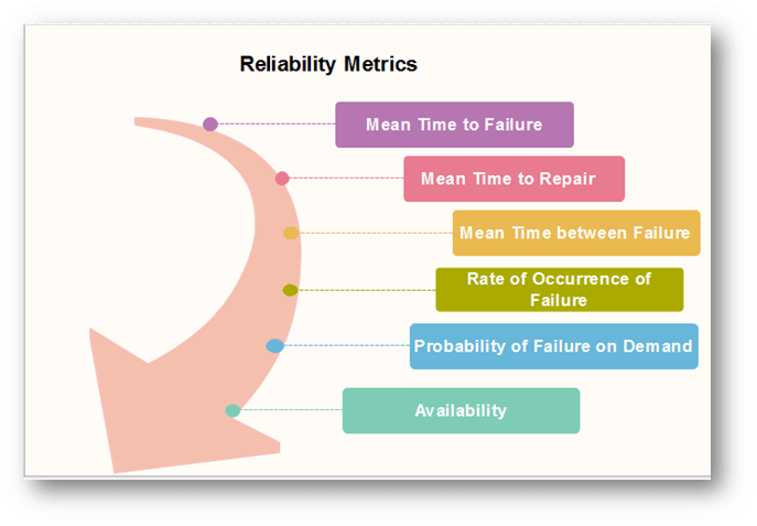 Software Engineering Software Reliability Metrics Javatpoint