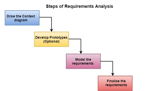 Software Engineering Requirements Analysis Javatpoint