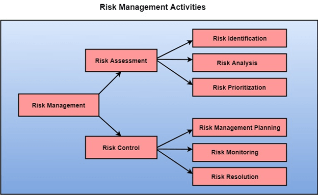 Risk Management Activities