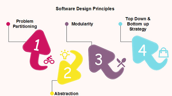 Software Engineering Software Design Principles Javatpoint
