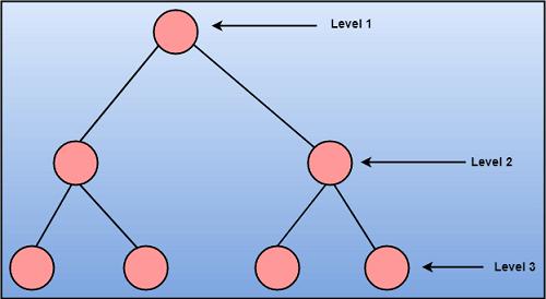 Software Engineering Software Design Principles Javatpoint