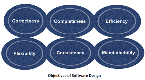 Software Engineering Software Design Javatpoint