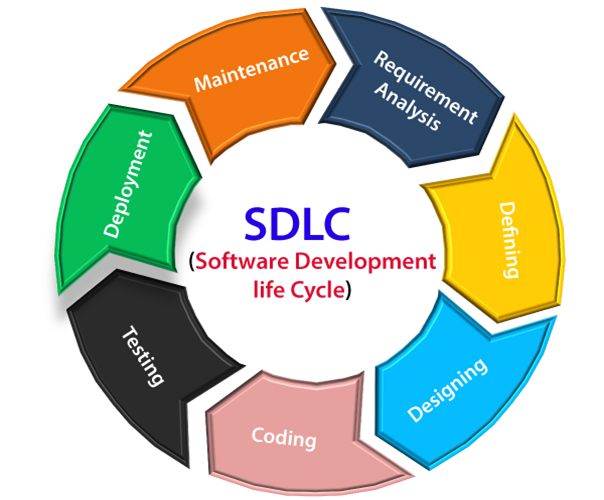 Sdlc Software Development Life Cycle Javatpoint