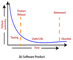 Software Failure Mechanisms
