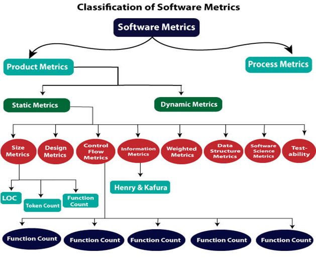 Software Engineering Software Metrics Javatpoint
