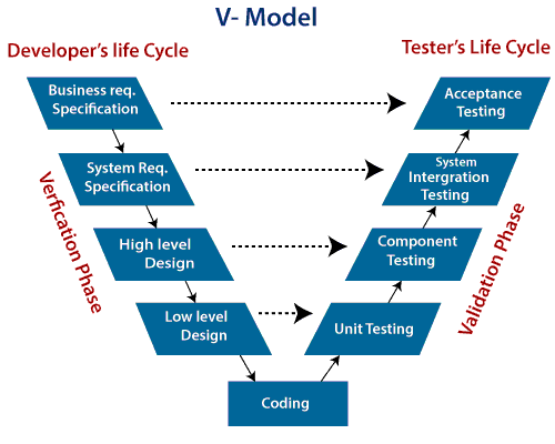 V Model Software Engineering Javatpoint