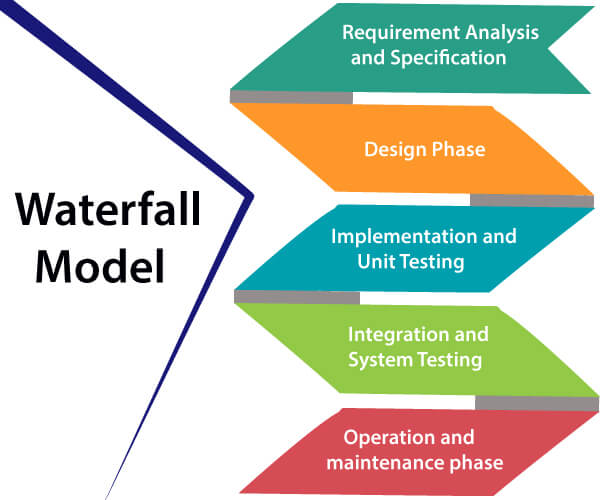 Waterfall Model Software Engineering Javatpoint