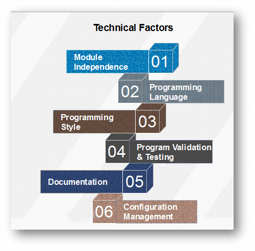 Software Maintenance Cost Factors