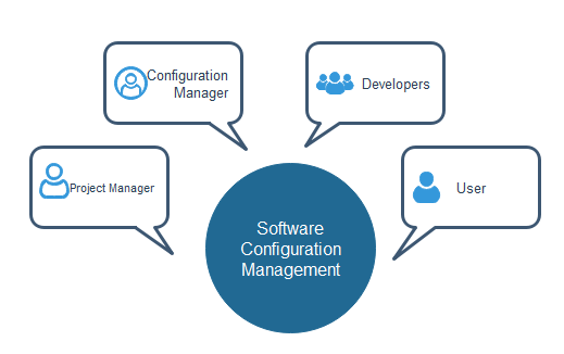 Software Project Management Activities