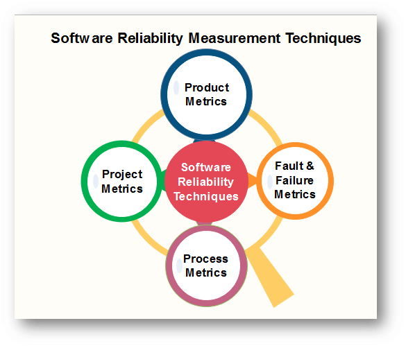 Software Reliability Measurement Techniques