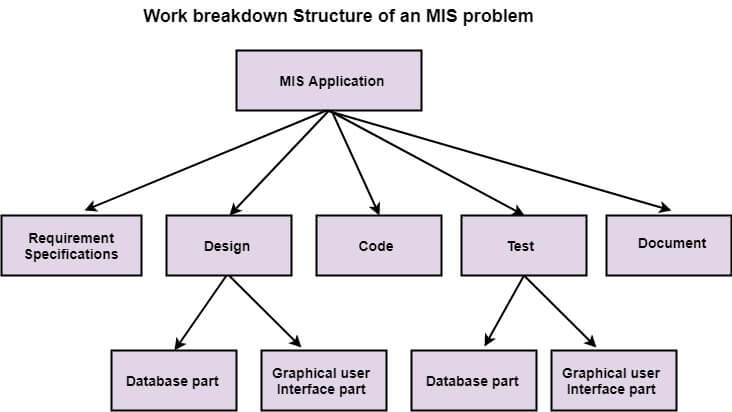 Work Breakdown Structure in Project Management Tools