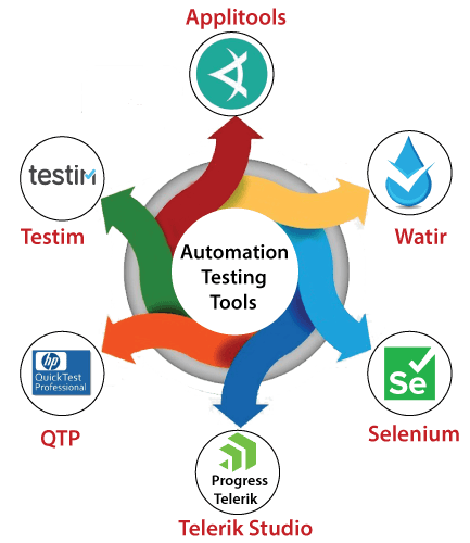 Automation testing tool