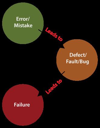 Bug vs Defect vs Error vs Fault vs Failure