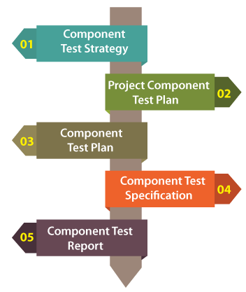 The Difference between Component Testing and Unit Testing