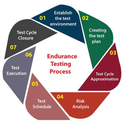 Endurance Testing