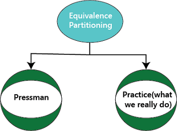Equivalence Partitioning Technique