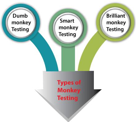 Monkey Testing