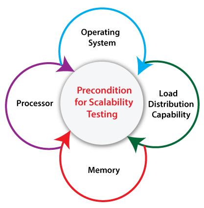 Scalability Testing