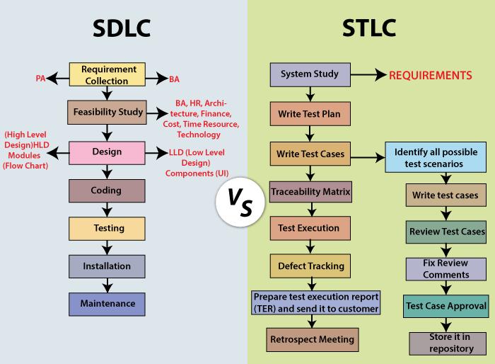 SDLC VS. STLC