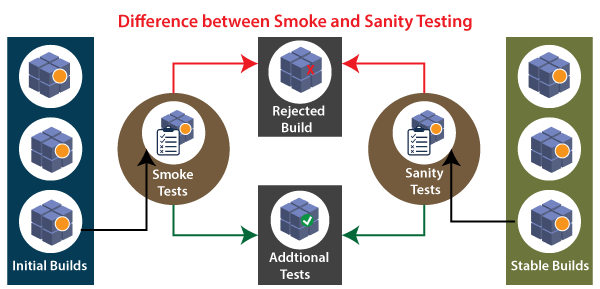 Smoke Testing vs Sanity Testing
