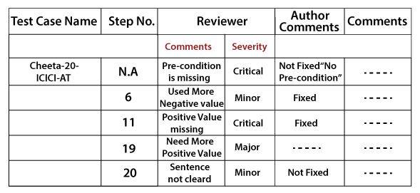 Test case review process