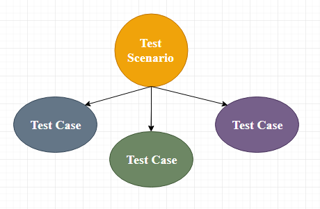 Test Case - javatpoint