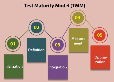 Test Maturity Model