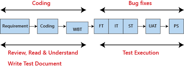 Testing Documentation