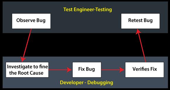 Testing vs Debugging