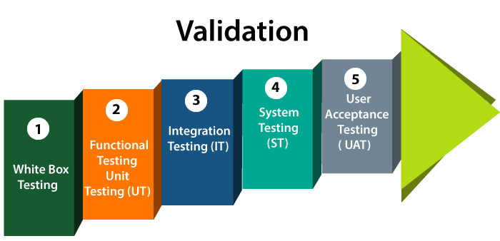 Verification and Validation Testing