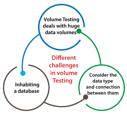 Volume Testing
