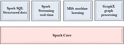 Spark Components