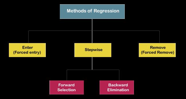 Stepwise method of Multiple Regression