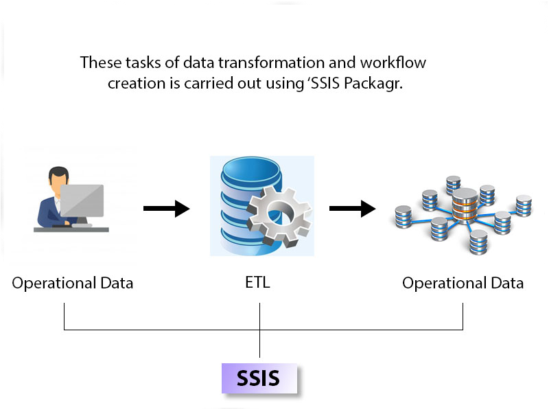 How SSIS works