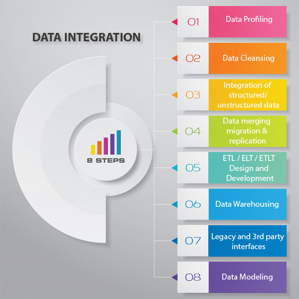 What is Data Integration