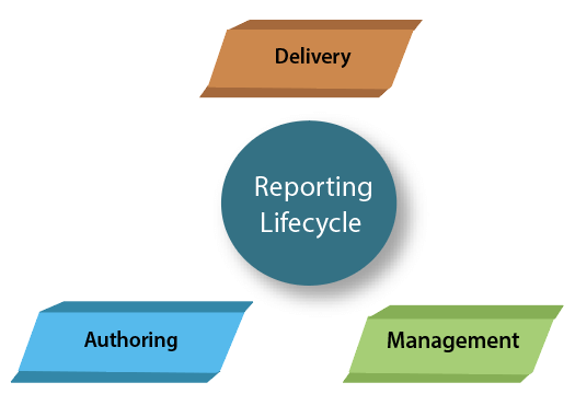SSRS Reporting Lifecycle