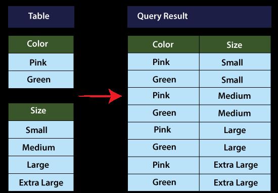 T-SQL JOINS