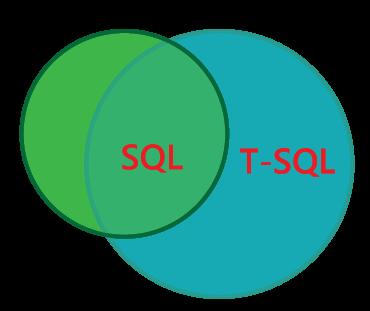 T-SQL Tutorial