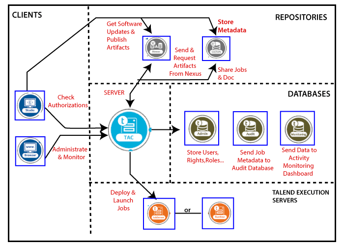 Talend Data Integration Architecture