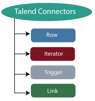 Talend Data Integration Components and Connectors