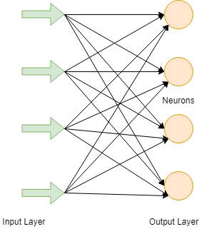 Artificial Neural Network in TensorFlow