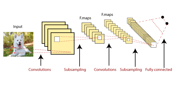 Introduction of Convolutional Neural Network in TensorFlow