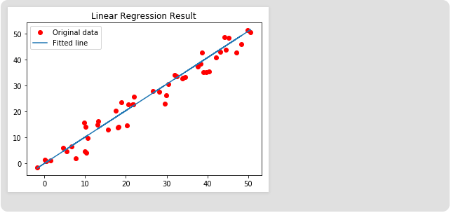 Linear Regression in TensorFlow