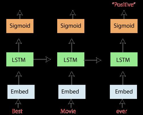 Long short-term memory RNN in Tensorflow