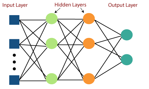 Multi-layer Perceptron in TensorFlow