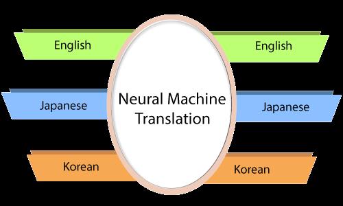 Recurrent Neural Network in TensorFlow
