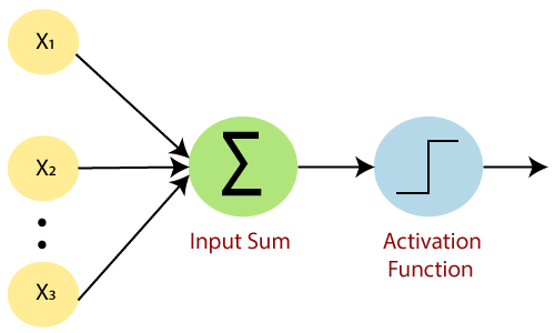 Single Layer Perceptron in TensorFlow