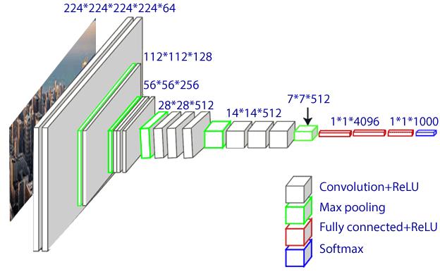 Style Transferring in TensorFlow